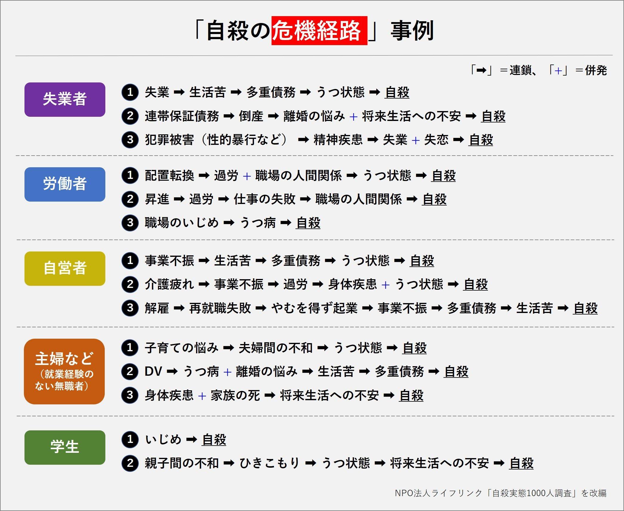 再修正)①自殺の実態ー5「自殺の危機経路」.jpg