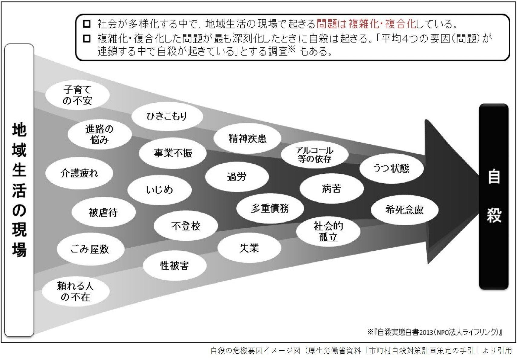 ②「自殺対策とは」自殺の危機要因イメージ図+.jpg