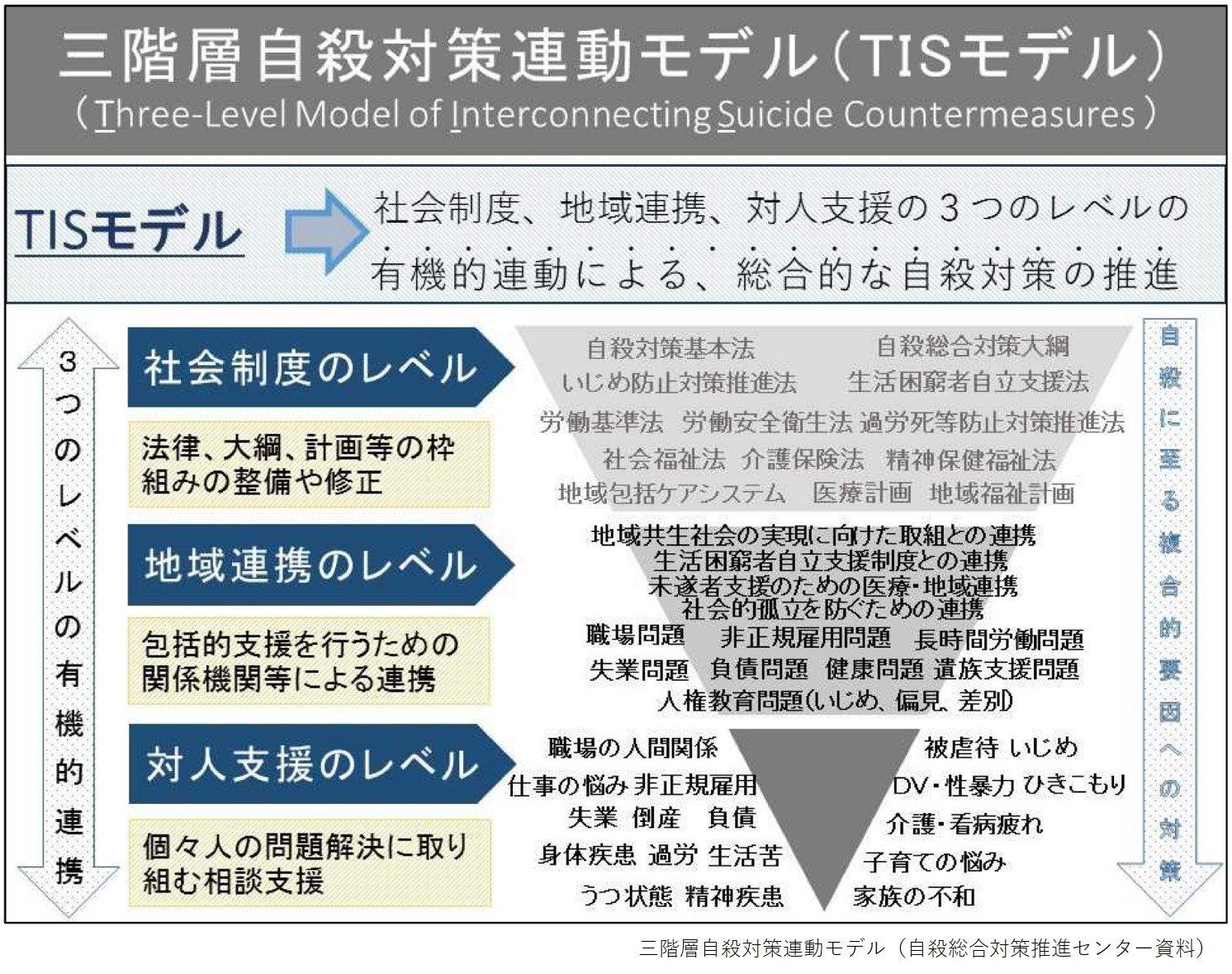 三階層自殺対策連動モデル_jpg.jpg