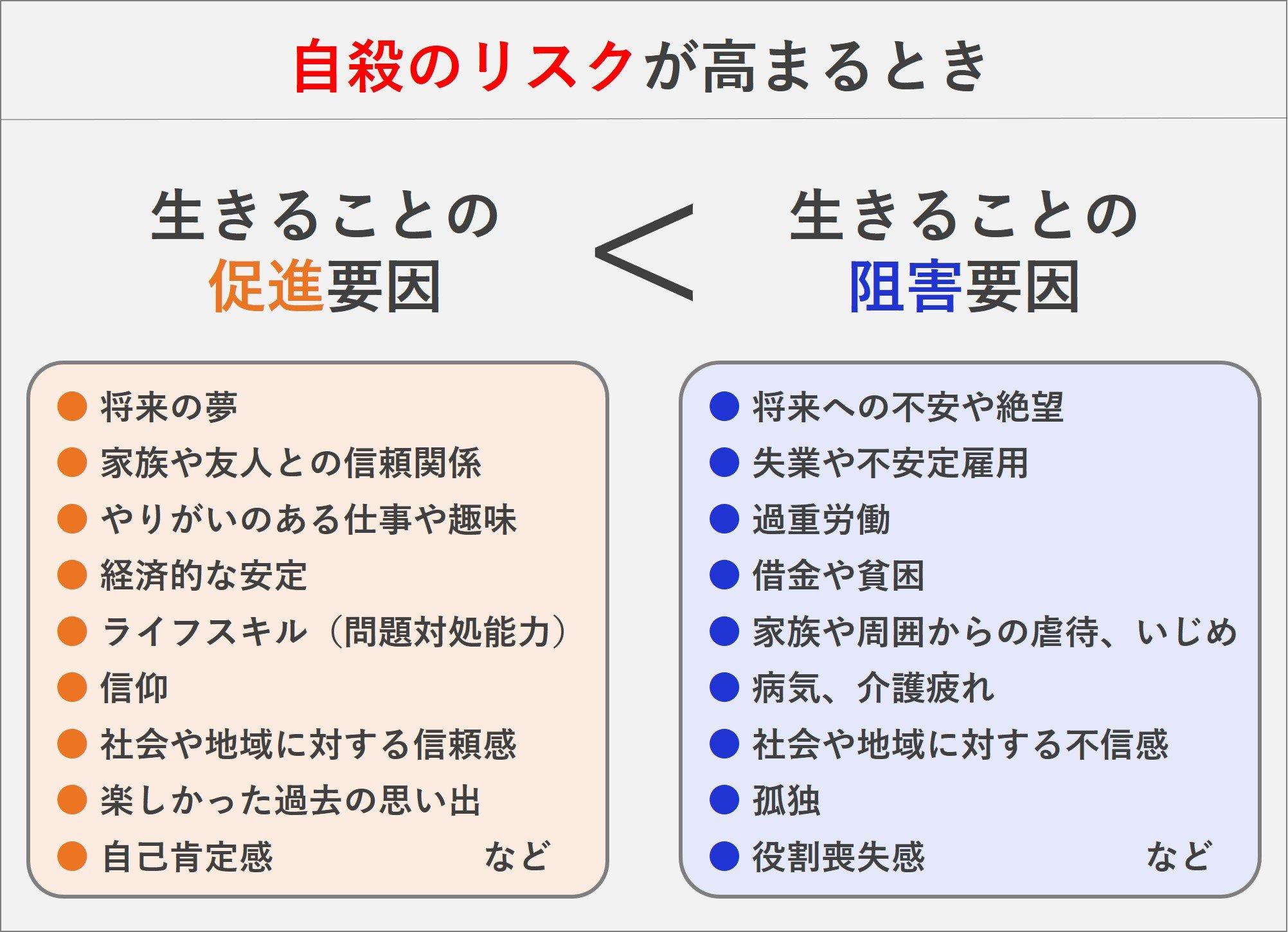 0330修正)生きることの促進要因と阻害要因の図_jpg.jpg
